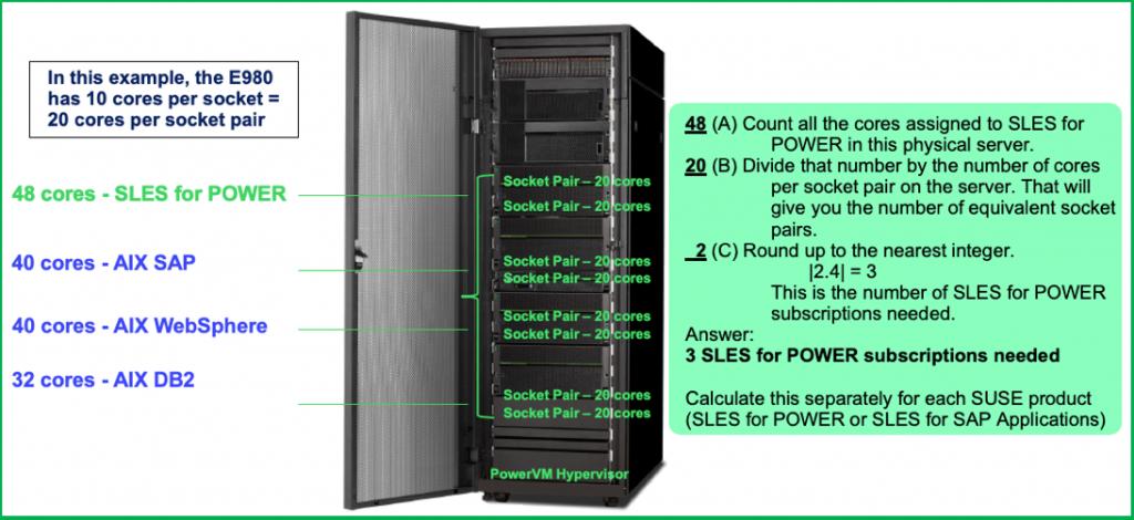 sub-capacity example5